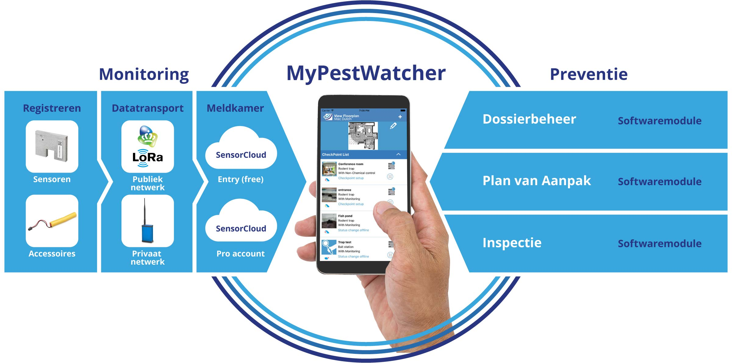 monitoring en preventie plaagdiermanagement